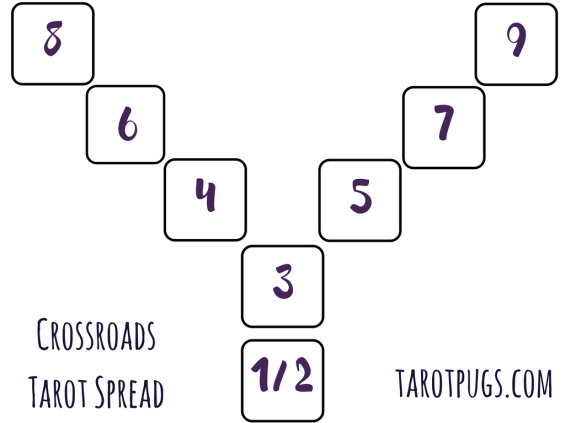 crossroads-tarot-spread-tarotpugs-2